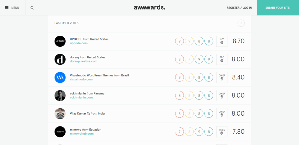 awwwards voting process